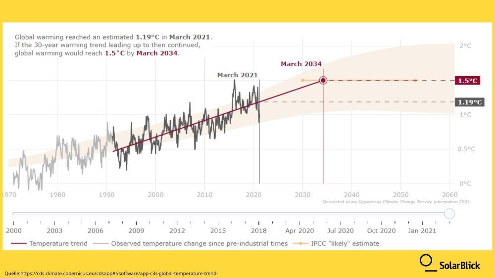 Wie nah sind wir dran, eine globale Erwärmung von 1,5˚C zu erreichen?