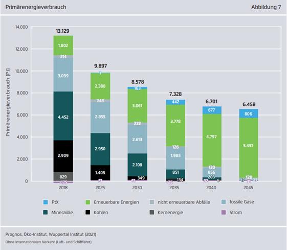 Grüne Ziele für Deutschland: Klimaneutral bis 2045