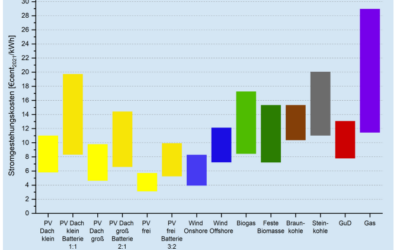 Stromgestehungskosten für PV