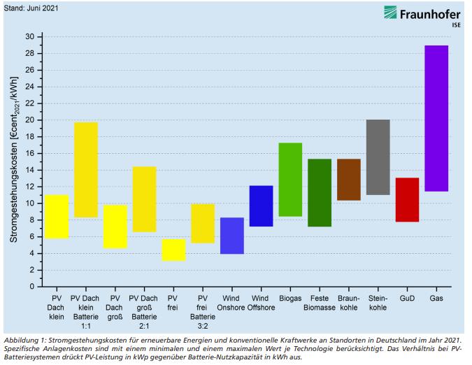 Stromgestehungskosten PV